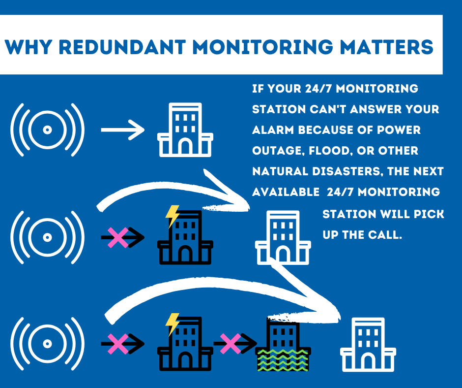 Security System Monitoring Long Beach